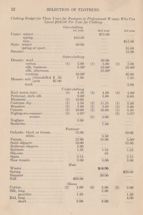 Suggested clothing budget from 1924. Four knit union suits per year!