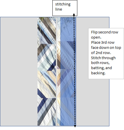 diagram of stitch and flip quilting method